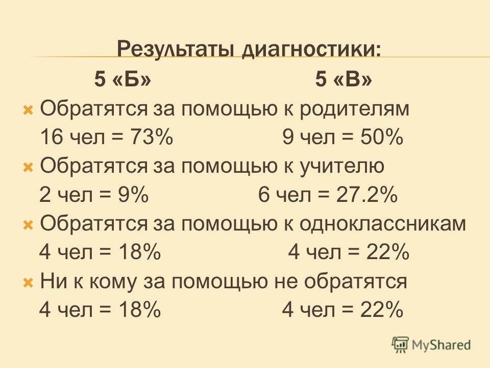 Результаты диагностики: 5 «Б» 5 «В» Обратятся за помощью к родителям 16 чел = 73% 9 чел = 50% Обратятся за помощью к учителю 2 чел = 9% 6 чел = 27.2% Обратятся за помощью к одноклассникам 4 чел = 18% 4 чел = 22% Ни к кому за помощью не обратятся 4 че