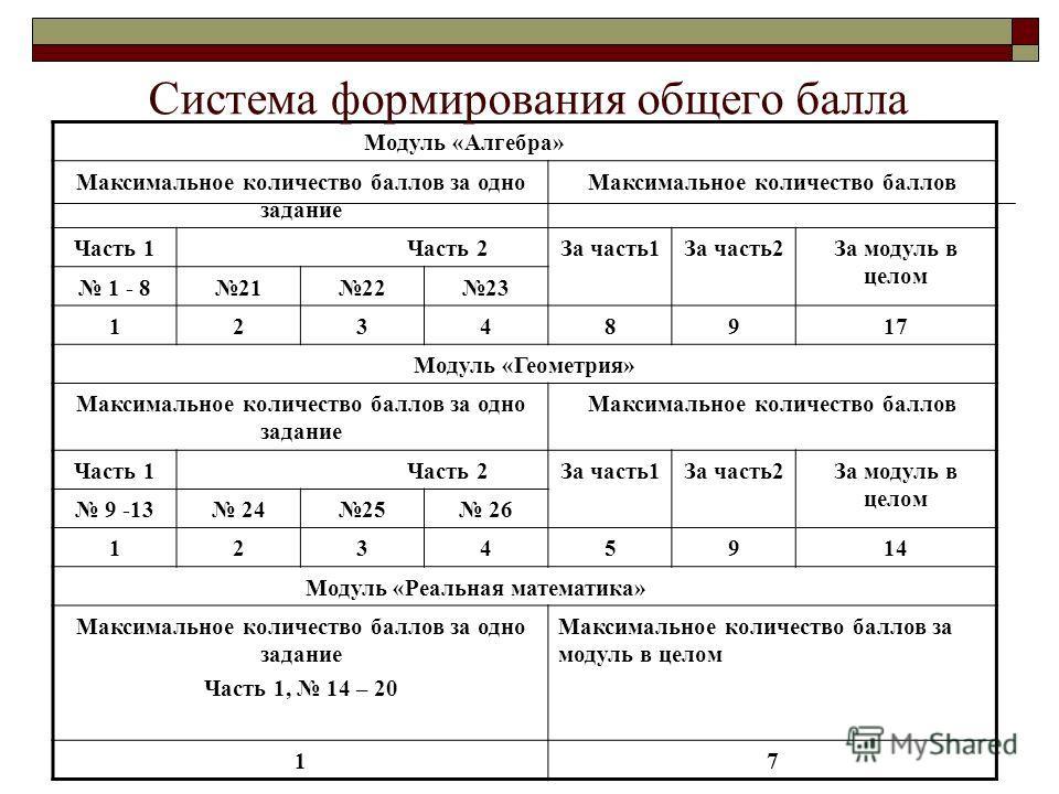 Модуль «Алгебра» Максимальное количество баллов за одно задание Максимальное количество баллов Часть 1 Часть 2За часть1За часть2За модуль в целом 1 - 8212223 12348917 Модуль «Геометрия» Максимальное количество баллов за одно задание Максимальное коли