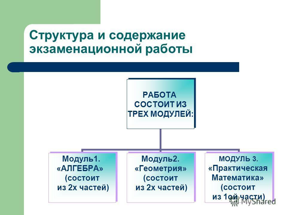 Структура и содержание экзаменационной работы РАБОТА СОСТОИТ ИЗ ТРЕХ МОДУЛЕЙ: Модуль1. «АЛГЕБРА» (состоит из 2х частей) Модуль2. «Геометрия» (состоит из 2х частей) МОДУЛЬ 3. «Практическая Математика» (состоит из 1ой части)