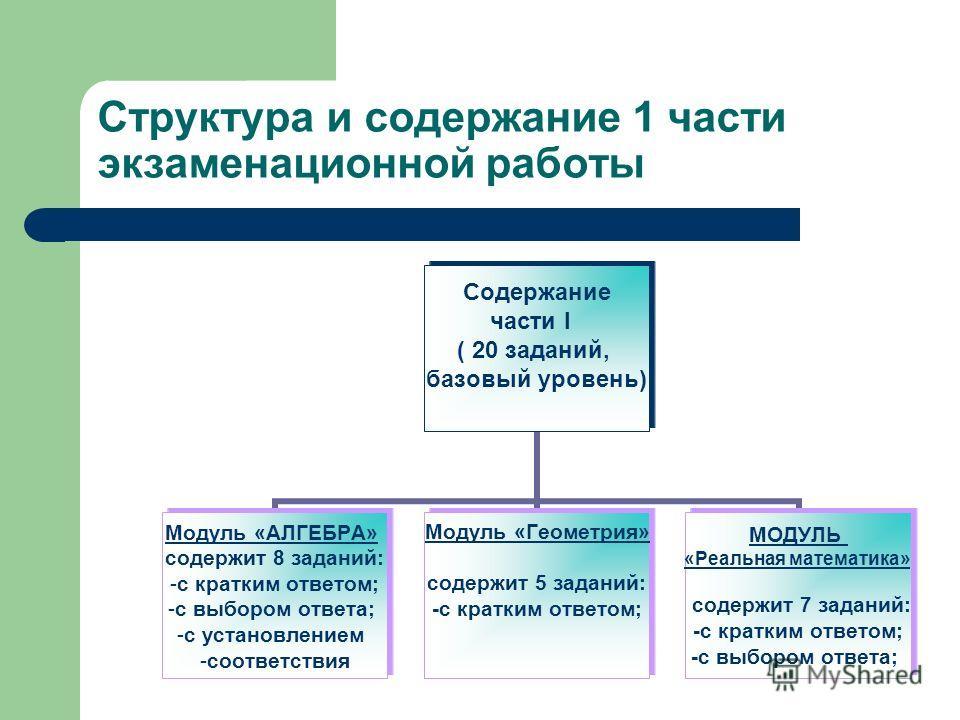 Структура и содержание 1 части экзаменационной работы Содержание части I ( 20 заданий, базовый уровень) Модуль «АЛГЕБРА» содержит 8 заданий: с кратким ответом; с выбором ответа; с установлением соответствия Модуль «Геометрия» содержит 5 заданий: -с к