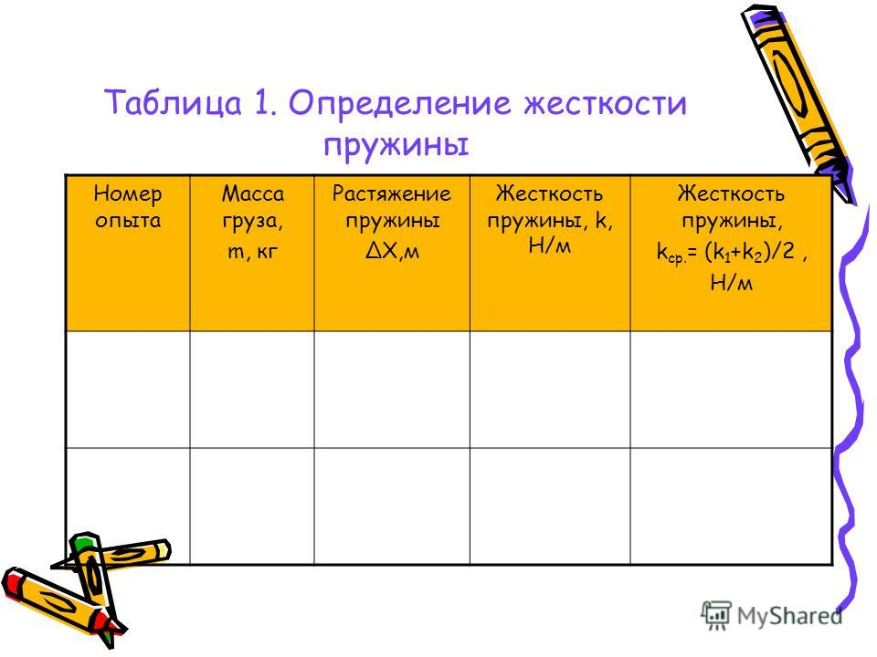 Таблица 1. Определение жесткости пружины Номер опыта Масса груза, m, кг Растяжение пружины ΔΧ,м Жесткость пружины, k, Н/м Жесткость пружины, k ср. = (k 1 +k 2 )/2, Н/м