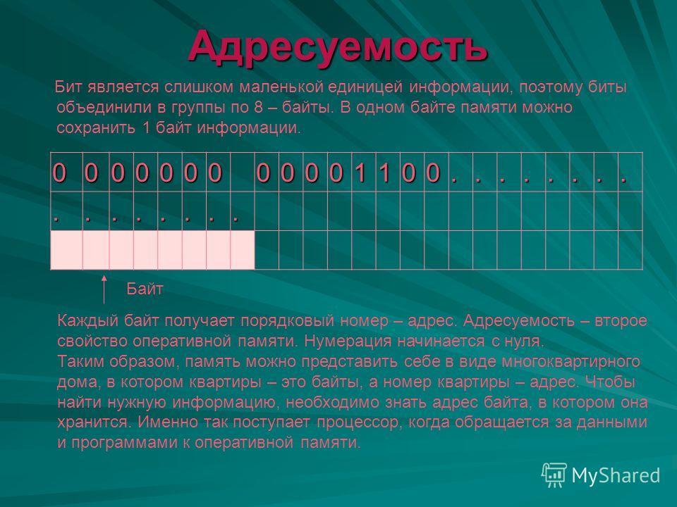 Дискретность Ячейка (бит) В ячейку можно записать только 0 или 1, т.е. 1 бит информации. Такая ячейка так и называется – бит.00110011……… … Это наименьшая частица памяти компьютера и в связи с этим память имеет битовую структуру, которая определяет пе