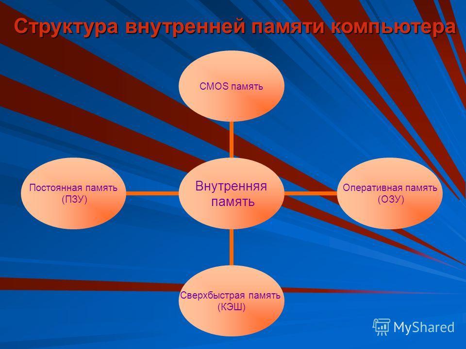 Структурная схема компьютера Внутренняя память Устройство ввода Процессор Внешняя память Устройство вывода