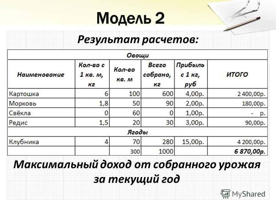 Результат расчетов: Максимальный доход от собранного урожая за текущий год