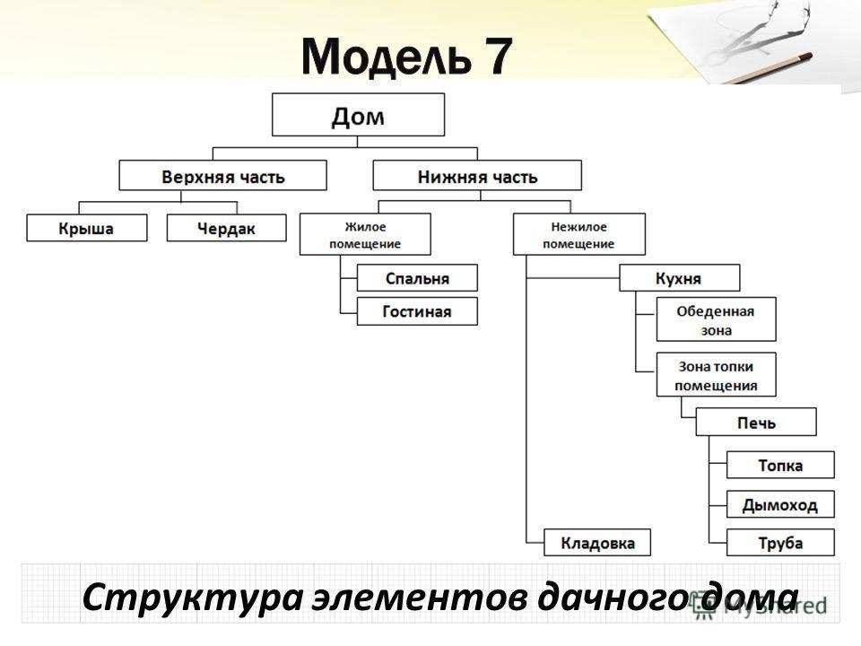 Структура элементов дачного дома