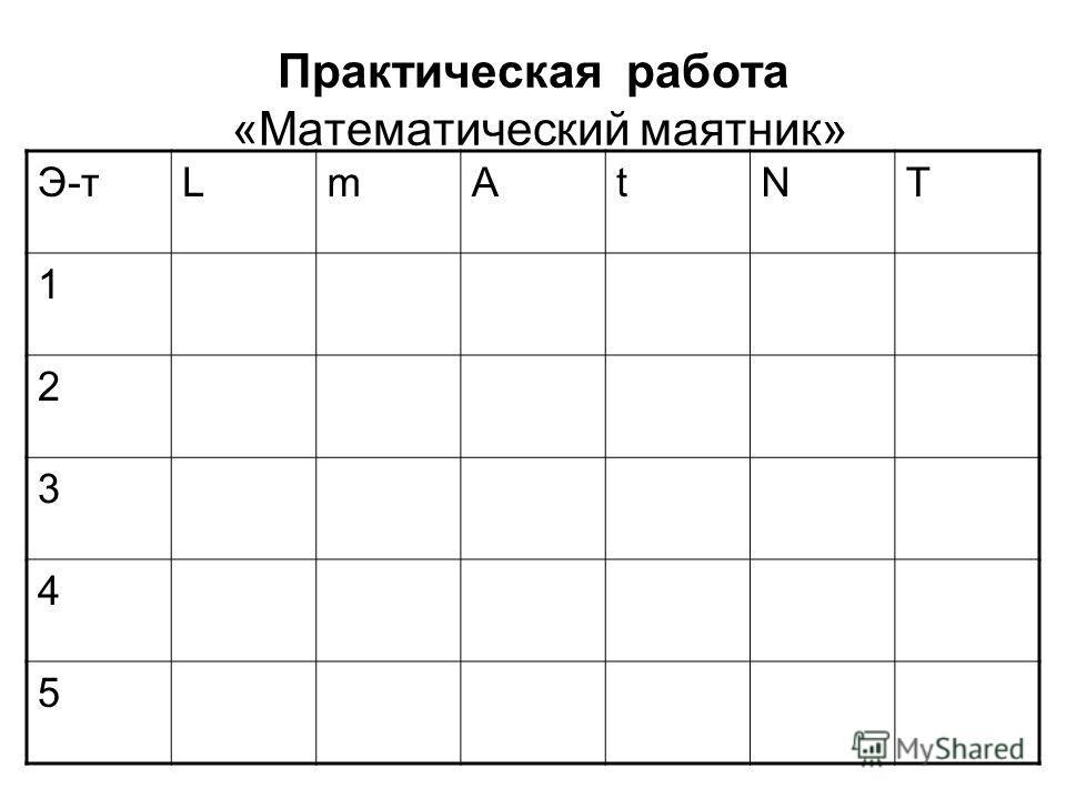 Практическая работа «Математический маятник» Э-тLmAtNT 1 2 3 4 5