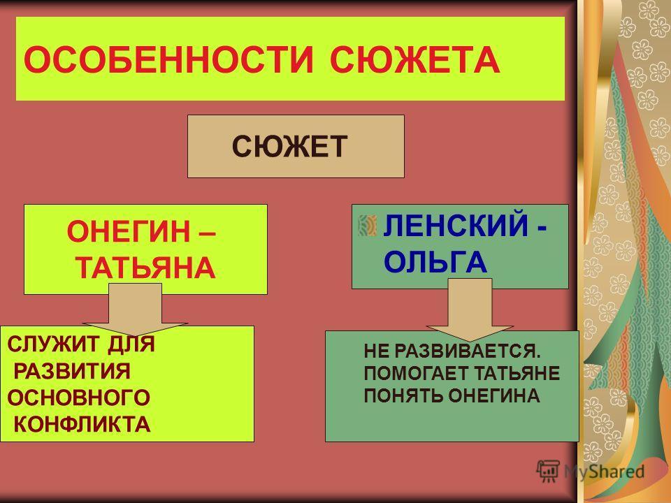 ОСОБЕННОСТИ СЮЖЕТА ЛЕНСКИЙ - ОЛЬГА ОНЕГИН – ТАТЬЯНА СЛУЖИТ ДЛЯ РАЗВИТИЯ ОСНОВНОГО КОНФЛИКТА СЮЖЕТ НЕ РАЗВИВАЕТСЯ. ПОМОГАЕТ ТАТЬЯНЕ ПОНЯТЬ ОНЕГИНА
