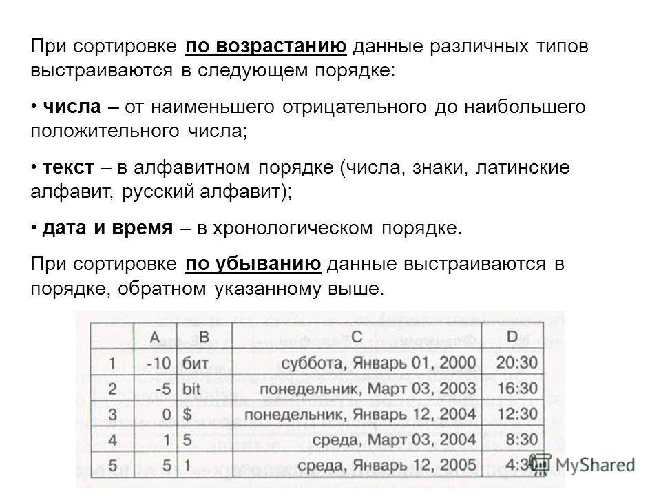 При сортировке по возрастанию данные различных типов выстраиваются в следующем порядке: числа – от наименьшего отрицательного до наибольшего положительного числа; текст – в алфавитном порядке (числа, знаки, латинские алфавит, русский алфавит); дата и