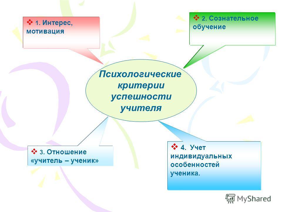 Психологические критерии успешности учителя 1. Интерес, мотивация 2. Сознательное обучение 3. Отношение «учитель – ученик» 4. Учет индивидуальных особенностей ученика.
