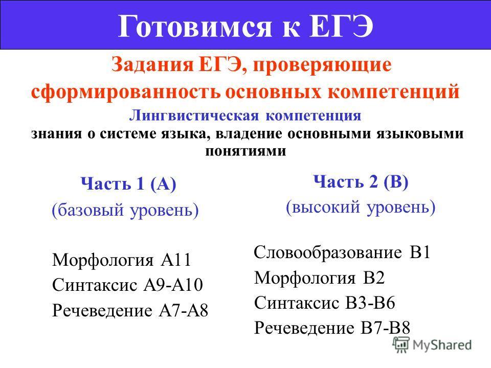 Задания ЕГЭ, проверяющие сформированность основных компетенций Готовимся к ЕГЭ Лингвистическая компетенция знания о системе языка, владение основными языковыми понятиями Часть 1 (А) (базовый уровень) Морфология А11 Синтаксис А9-А10 Речеведение А7-А8