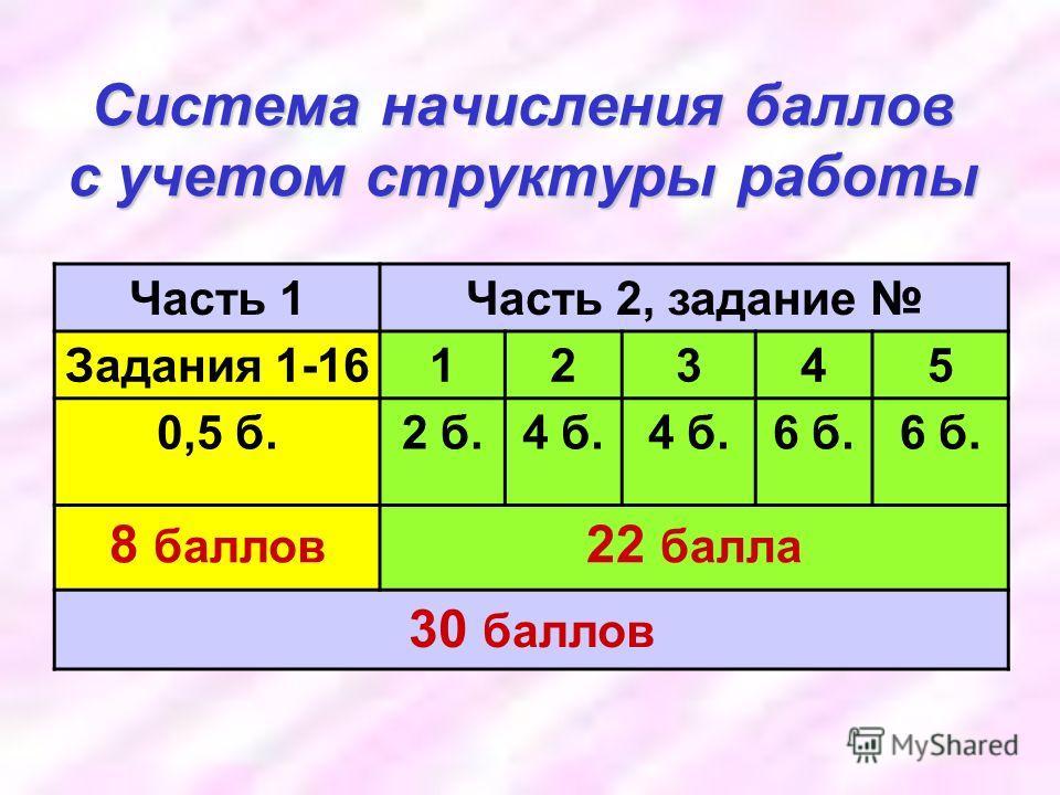 Система начисления баллов с учетом структуры работы Часть 1Часть 2, задание Задания 1-1612345 0,5 б.2 б.4 б. 6 б. 8 баллов 22 балла 30 баллов