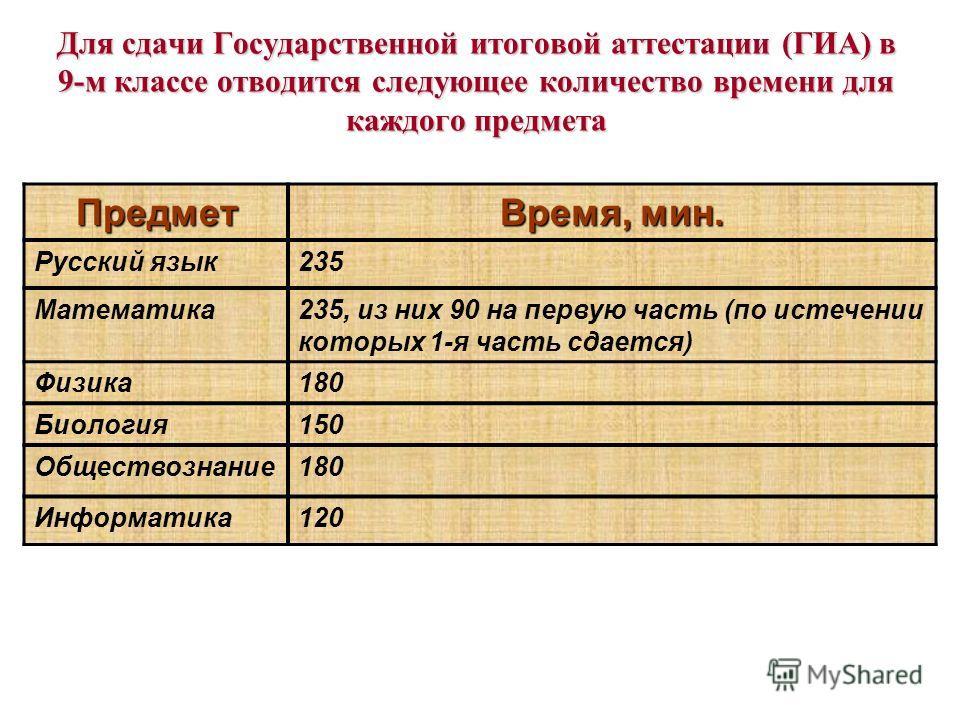 Для сдачи Государственной итоговой аттестации (ГИА) в 9-м классе отводится следующее количество времени для каждого предмета Предмет Время, мин. Русский язык235 Математика235, из них 90 на первую часть (по истечении которых 1-я часть сдается) Физика1