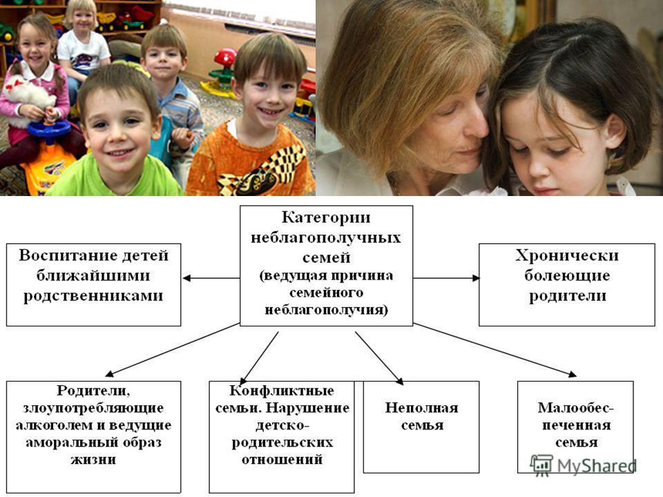 Семья – это «дом», объединяющий людей, где закладывается основа человеческих отношений, осуществляется первая социализация личности. Семья – это «дом», объединяющий людей, где закладывается основа человеческих отношений, осуществляется первая социали