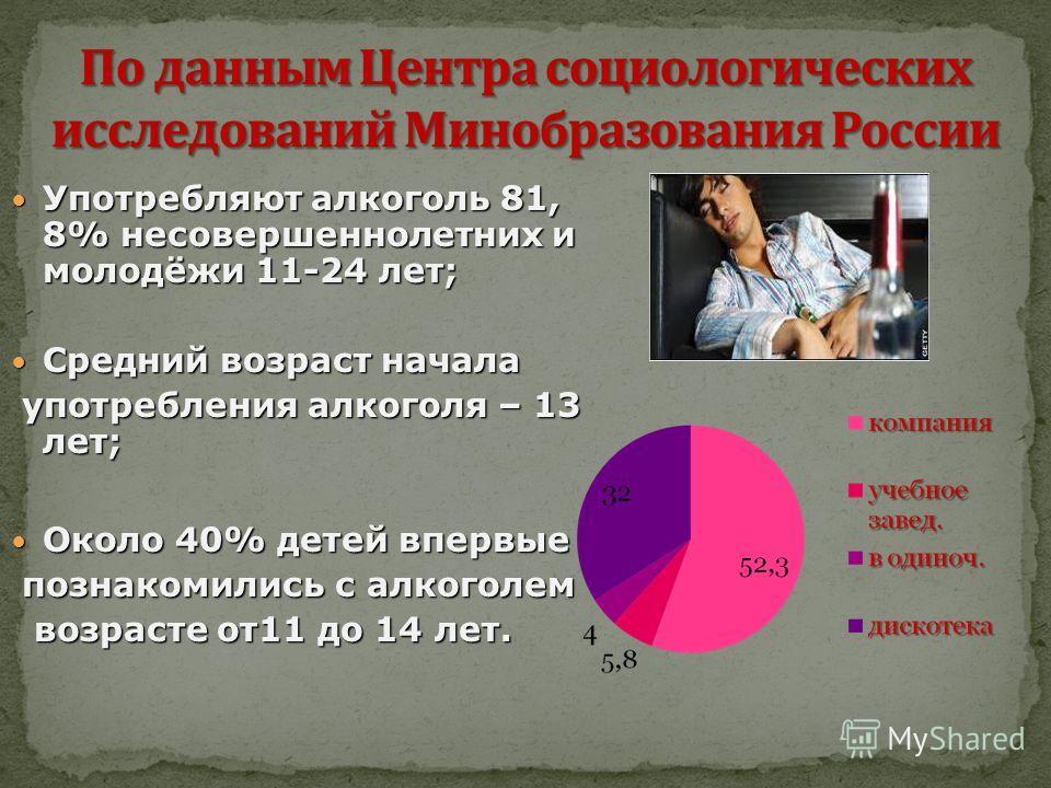 Употребляют алкоголь 81, 8% несовершеннолетних и молодёжи 11-24 лет; Употребляют алкоголь 81, 8% несовершеннолетних и молодёжи 11-24 лет; Средний возраст начала Средний возраст начала употребления алкоголя – 13 лет; употребления алкоголя – 13 лет; Ок
