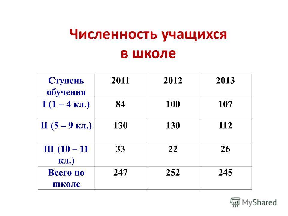 Численность учащихся в школе Ступень обучения 201120122013 I (1 – 4 кл.)84100107 II (5 – 9 кл.)130 112 III (10 – 11 кл.) 332226 Всего по школе 247252245