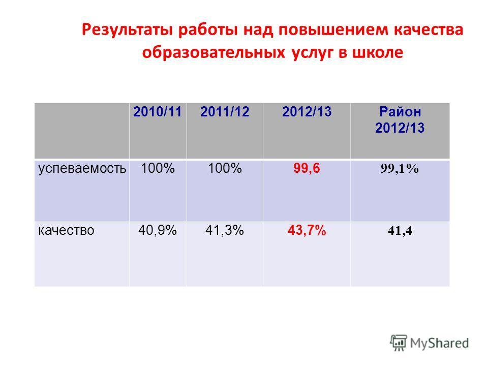 Результаты работы над повышением качества образовательных услуг в школе 2010/112011/122012/13Район 2012/13 успеваемость100% 99,6 99,1% качество40,9%41,3%43,7% 41,4