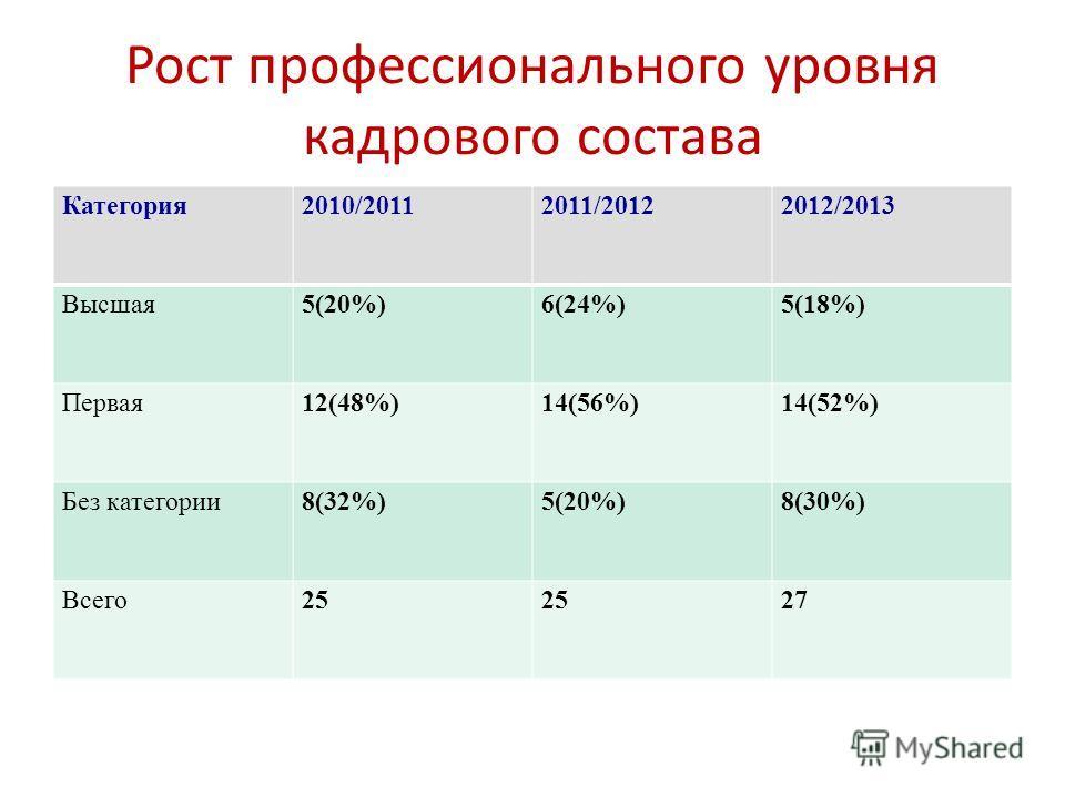 Рост профессионального уровня кадрового состава Категория2010/20112011/20122012/2013 Высшая5(20%)6(24%)5(18%) Первая12(48%)14(56%)14(52%) Без категории8(32%)5(20%)8(30%) Всего25 27