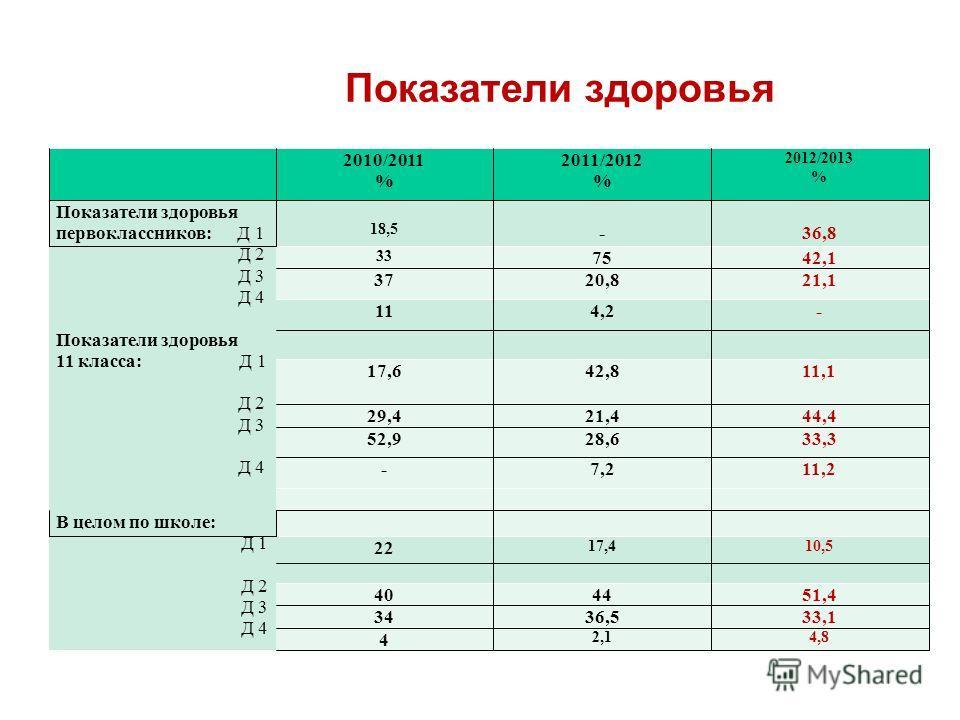 Показатели здоровья