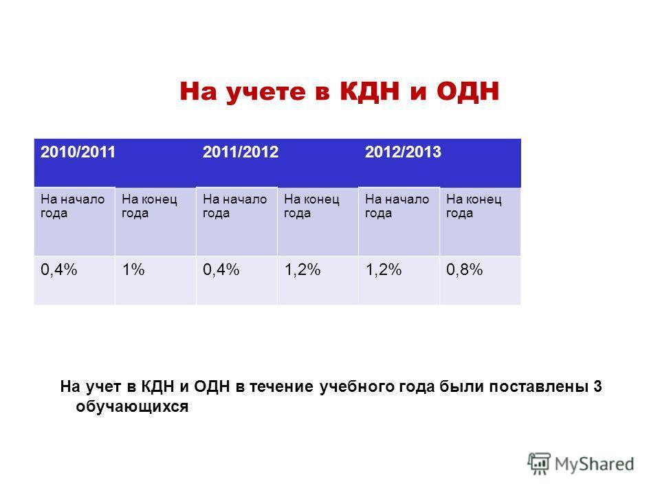 На учете в КДН и ОДН На учет в КДН и ОДН в течение учебного года были поставлены 3 обучающихся 2010/20112011/20122012/2013 На начало года На конец года На начало года На конец года На начало года На конец года 0,4%1%0,4%1,2% 0,8%