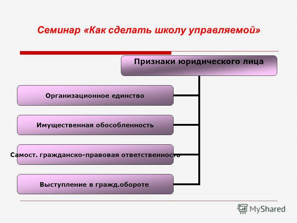 Закон РФ «Об образовании» Ст.12.Образовательные учреждения Образовательным является учреждение, осуществляющее образовательный процесс, то есть реализующее одну или несколько образовательных программ и (или) обеспечивающее содержание и воспитание обу