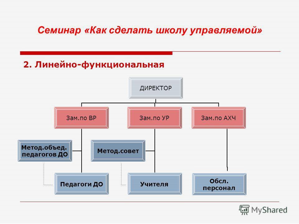 Организационная структура управления (по В.С.Лазареву) – совокупность органов, между которыми распределены полномочия и ответственность за выполнение управленческих функций и существуют регулярно воспроизводимые связи и отношения Типы организационных