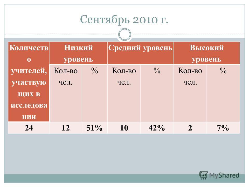 Сентябрь 2010 г. Количеств о учителей, участвую щих в исследова нии Низкий уровень Средний уровень Высокий уровень Кол-во чел. % Кол-во чел. % Кол-во чел. % 241251%1042%27%