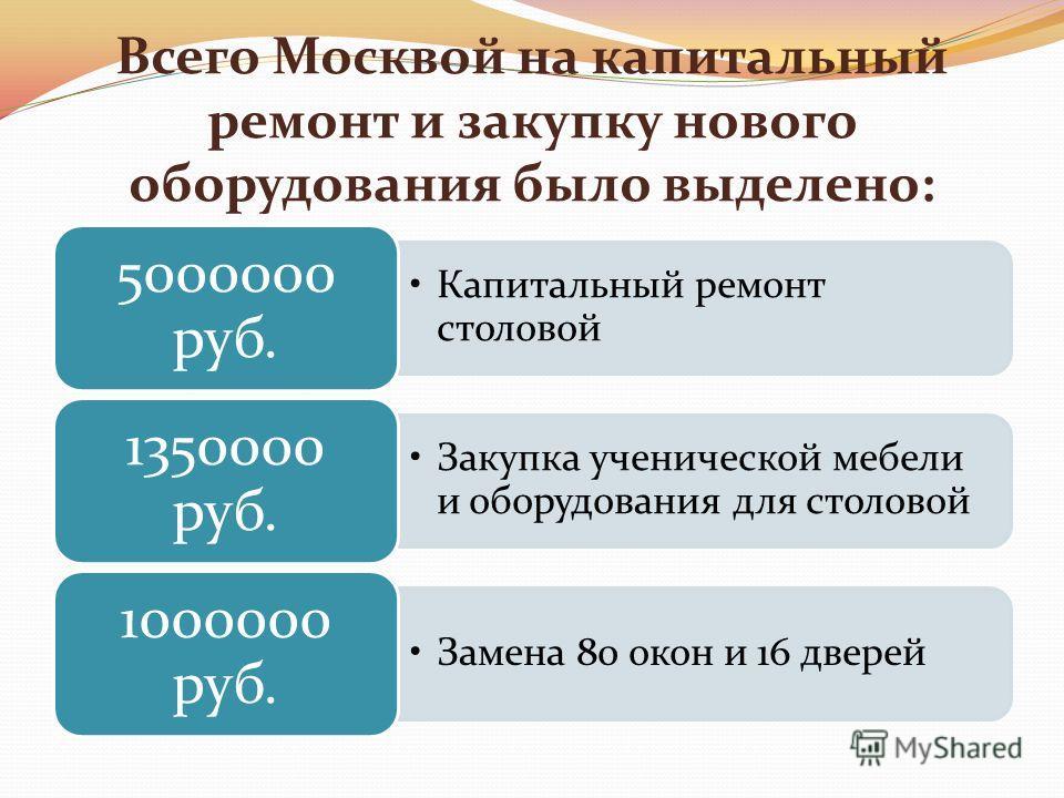 Всего Москвой на капитальный ремонт и закупку нового оборудования было выделено: Капитальный ремонт столовой 5000000 руб. Закупка ученической мебели и оборудования для столовой 1350000 руб. Замена 80 окон и 16 дверей 1000000 руб.