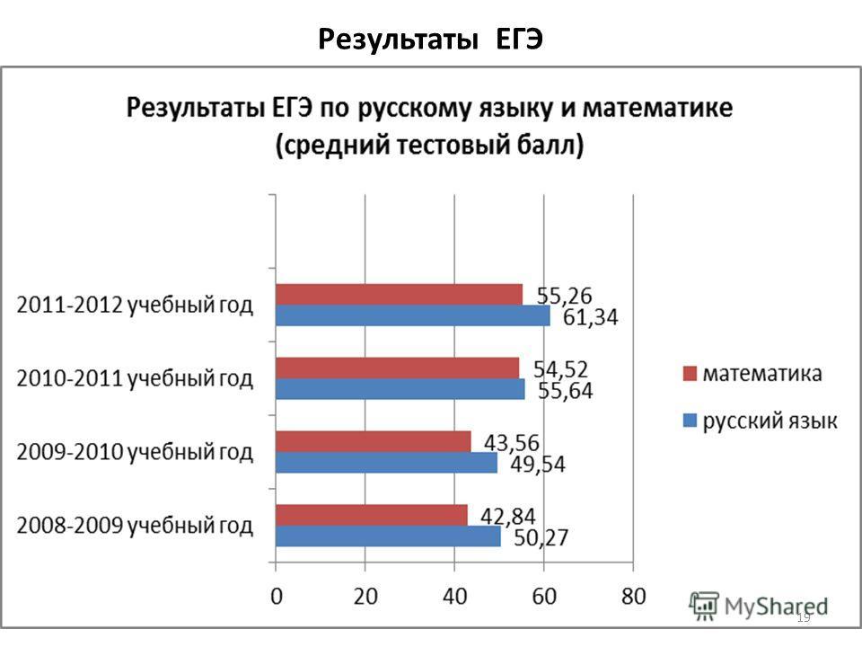 Результаты ЕГЭ 19