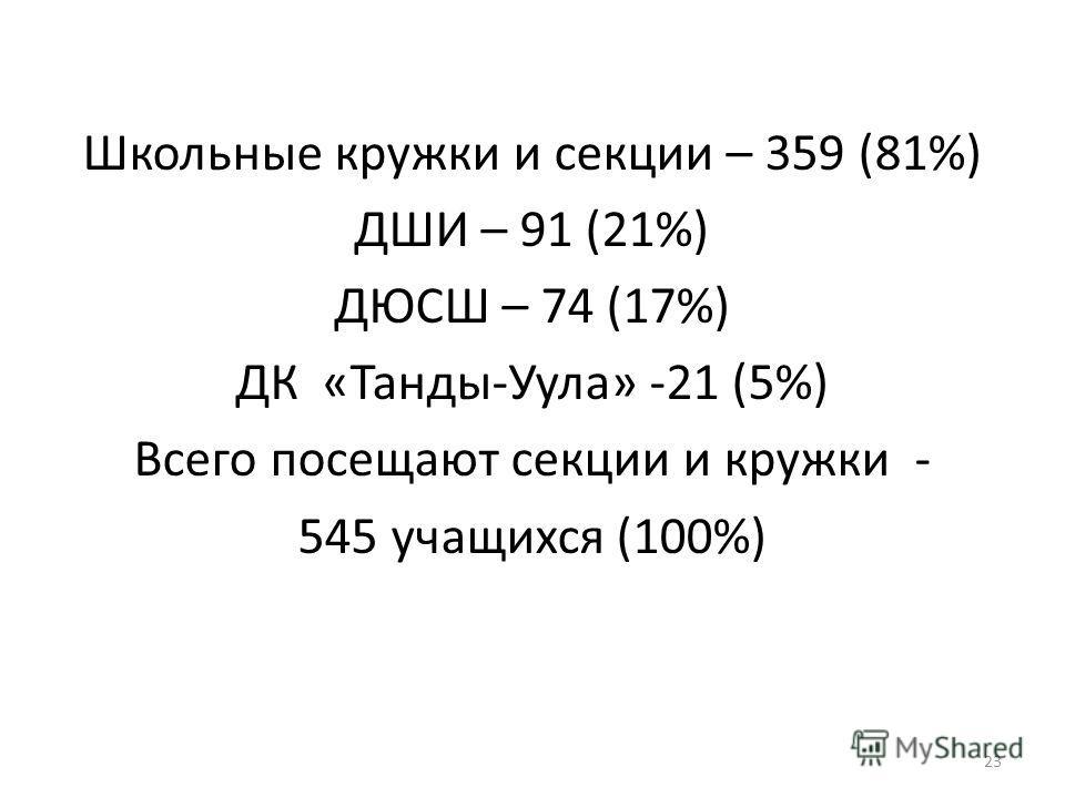 Школьные кружки и секции – 359 (81%) ДШИ – 91 (21%) ДЮСШ – 74 (17%) ДК «Танды-Уула» -21 (5%) Всего посещают секции и кружки - 545 учащихся (100%) 23
