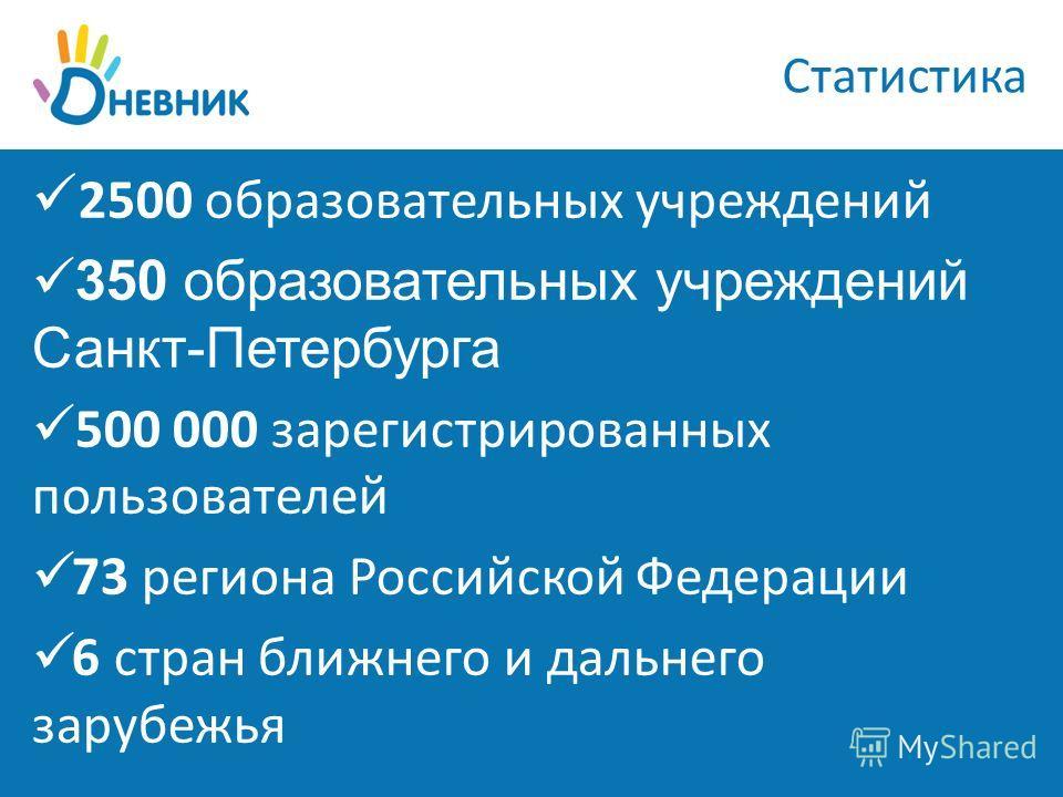 Статистика 2500 образовательных учреждений 350 образовательных учреждений Санкт-Петербурга 500 000 зарегистрированных пользователей 73 региона Российской Федерации 6 стран ближнего и дальнего зарубежья