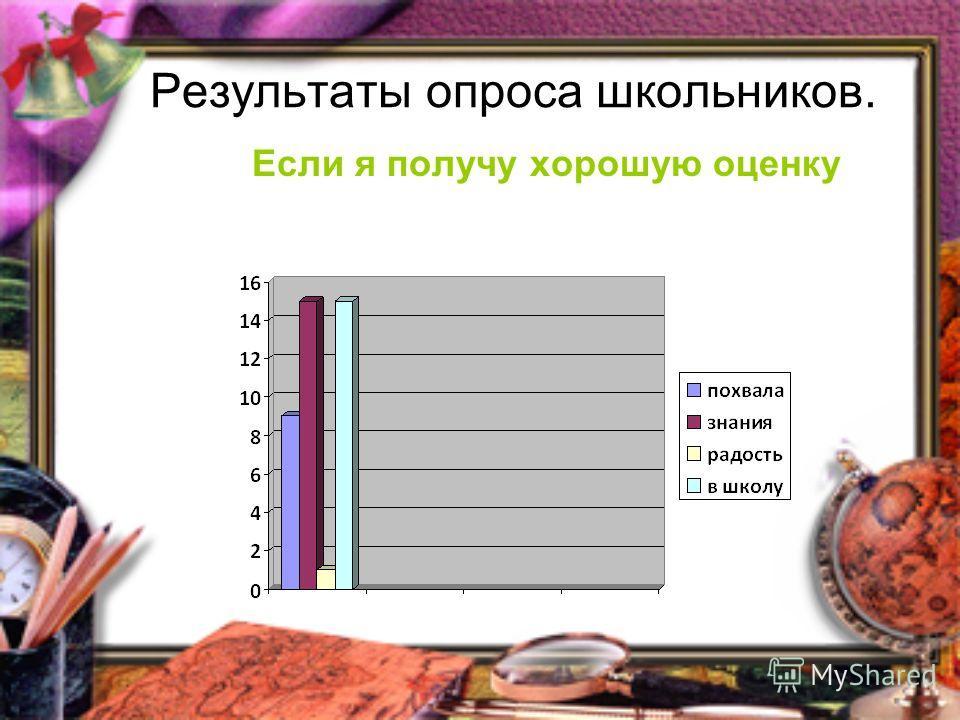 Результаты опроса школьников. Если я получу хорошую оценку