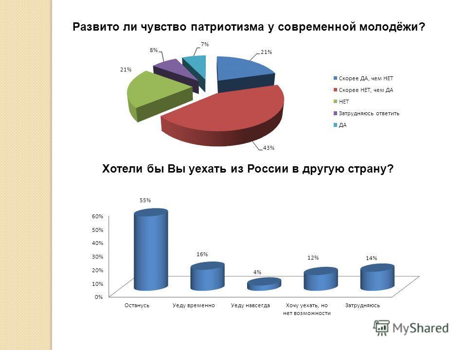 Развито ли чувство патриотизма у современной молодёжи? Хотели бы Вы уехать из России в другую страну?