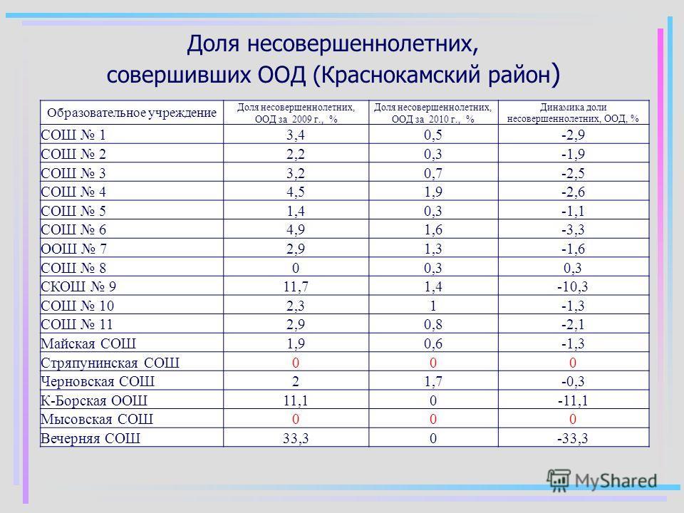 Доля несовершеннолетних, совершивших ООД (Краснокамский район ) Образовательное учреждение Доля несовершеннолетних, ООД за 2009 г., % Доля несовершеннолетних, ООД за 2010 г., % Динамика доли несовершеннолетних, ООД, % СОШ 1 3,40,5-2,9 СОШ 2 2,20,3-1,