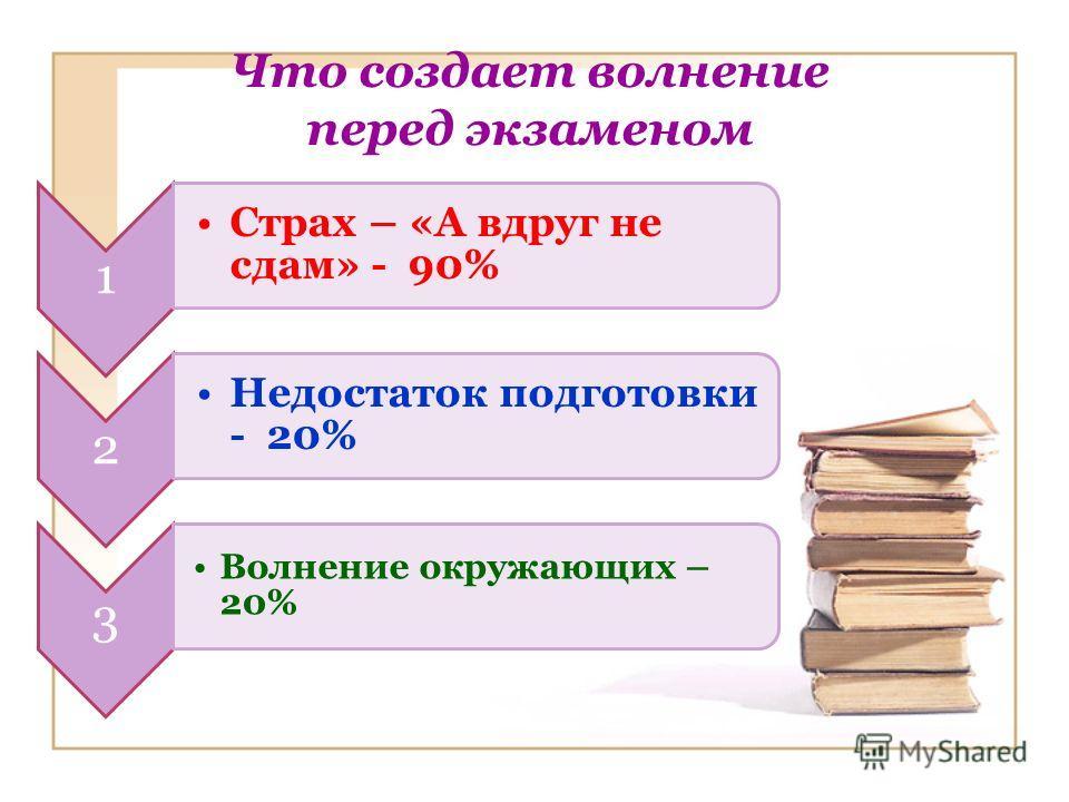 Что создает волнение перед экзаменом 1 Страх – «А вдруг не сдам» - 90% 2 Недостаток подготовки - 20% 3 Волнение окружающих – 20%