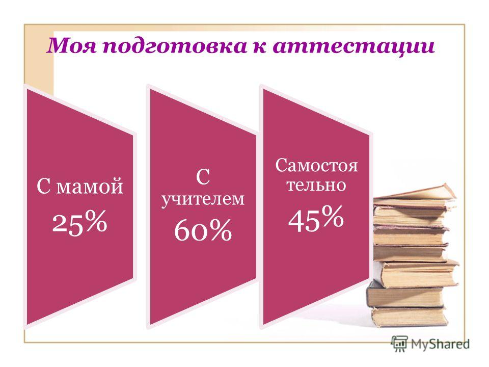 Моя подготовка к аттестации С мамой 25% С учителем 60% Самостоя тельно 45%