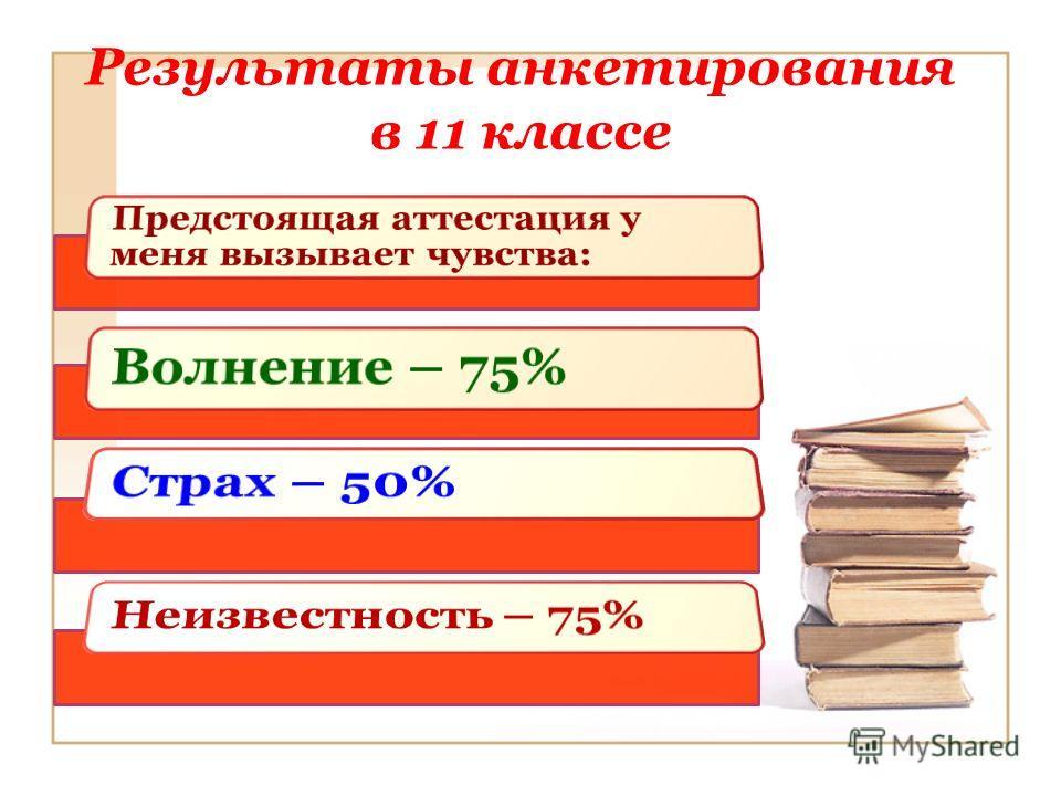 Результаты анкетирования в 11 классе