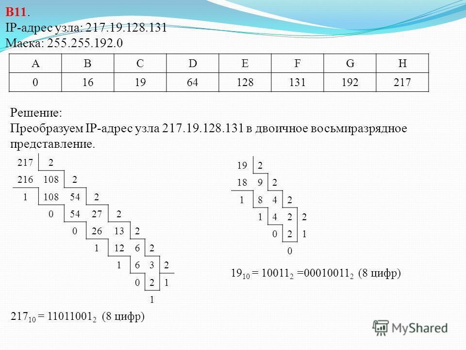В11. В терминологии сетей TCP/IP маской сети называется двоичное число, определяющее, какая часть IP-адреса узла сети относится к адресу сети, а какая – к адресу самого узла в этой сети. Обычно маска записывается по тем же правилам, что и IP-адрес. А