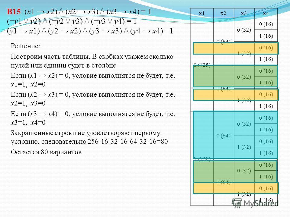 В15. Сколько существует различных наборов значений логических переменных x1, x2, x3, x4, y1, y2 y3, y4, которые удовлетворяют всем перечисленным ниже условиям? (x1 x2) /\ (x2 x3) /\ (x3 x4) = 1 (¬y1 \/ y2) /\ (¬y2 \/ y3) /\ (¬y3 \/ y4) = 1 (y1 x1) /\