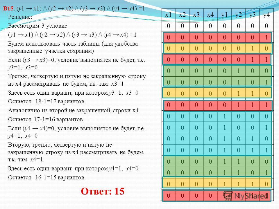 В15. (y1 x1) /\ (y2 x2) /\ (y3 x3) /\ (y4 x4) =1 Решение: Рассмотрим 3 условие (y1 x1) /\ (y2 x2) /\ (y3 x3) /\ (y4 x4) =1 Будем использовать часть таблицы (для удобства закрашенные участки сохраним) Если (y1 x1)=0, условие выполнятся не будет, т.е.