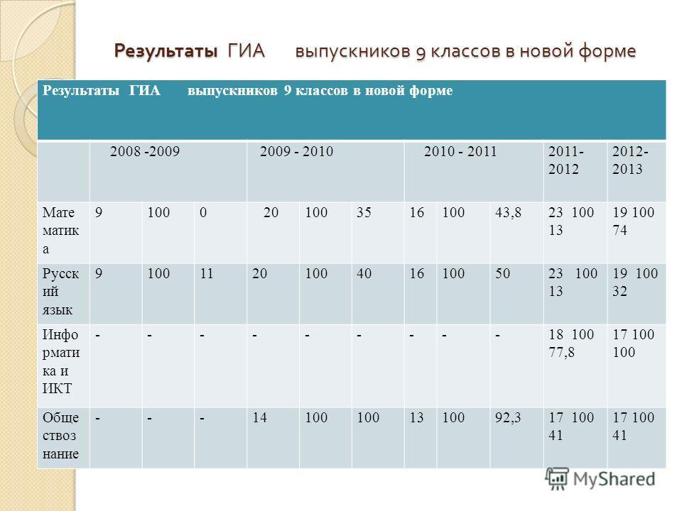 Результаты ГИА выпускников 9 классов в новой форме 2008 -2009 2009 - 2010 2010 - 20112011- 2012 2012- 2013 Мате матик а 91000 20100351610043,823 100 13 19 100 74 Русск ий язык 9100112010040161005023 100 13 19 100 32 Инфо рмати ка и ИКТ ---------18 10