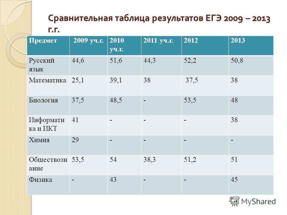 Сравнительная таблица результатов ЕГЭ 2009 – 2013 г. г. Предмет 2009 уч.г.2010 уч.г. 2011 уч.г.20122013 Русский язык 44,651,644,352,250,8 Математика25,139,138 37,538 Биология37,548,5-53,548 Информати ка и ИКТ 41---38 Химия29---- Обществозн ание 53,55