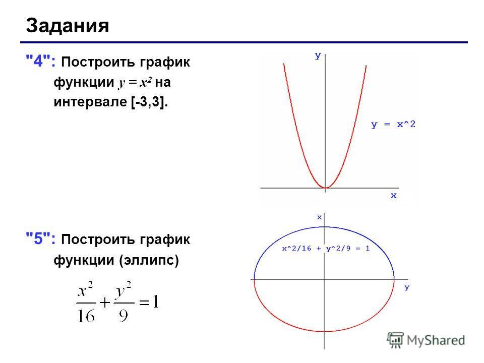 Задания 4: Построить график функции y = x 2 на интервале [-3,3]. 5: Построить график функции (эллипс)