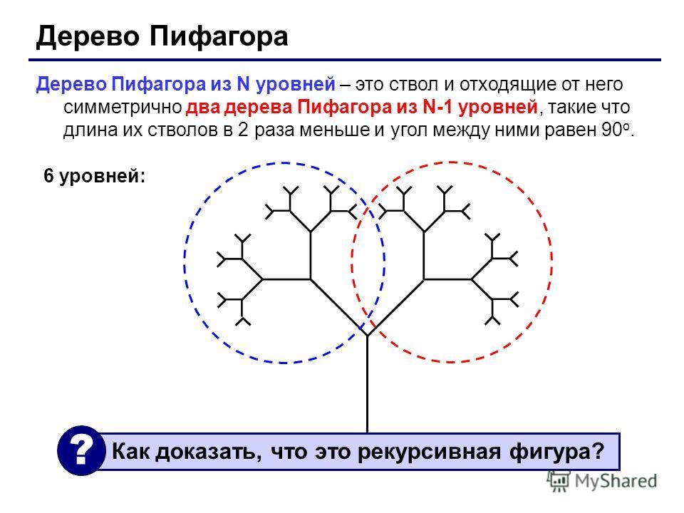 Дерево Пифагора Дерево Пифагора из N уровней – это ствол и отходящие от него симметрично два дерева Пифагора из N-1 уровней, такие что длина их стволов в 2 раза меньше и угол между ними равен 90 o. 6 уровней: Как доказать, что это рекурсивная фигура?