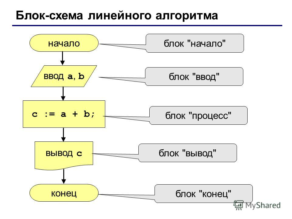 Блок-схема линейного алгоритма начало конец c := a + b; ввод a, b вывод c блок начало блок ввод блок процесс блок вывод блок конец