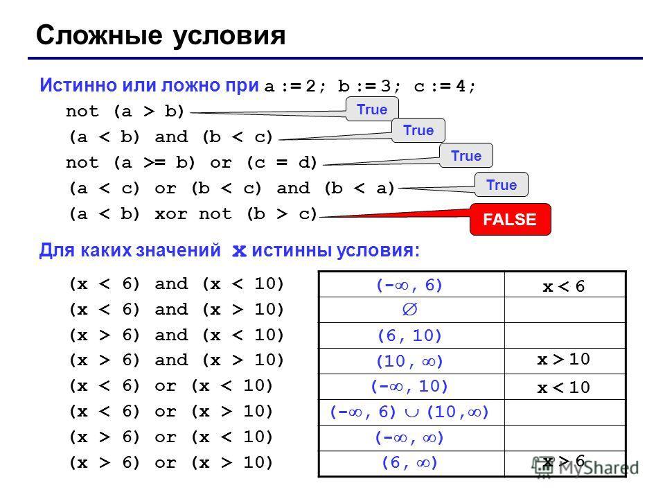 Истинно или ложно при a := 2; b := 3; c := 4; not (a > b) (a < b) and (b < c) not (a >= b) or (c = d) (a < c) or (b < c) and (b < a) (a c) Для каких значений x истинны условия: (x < 6) and (x < 10) (x 10) (x > 6) and (x < 10) (x > 6) and (x > 10) (x