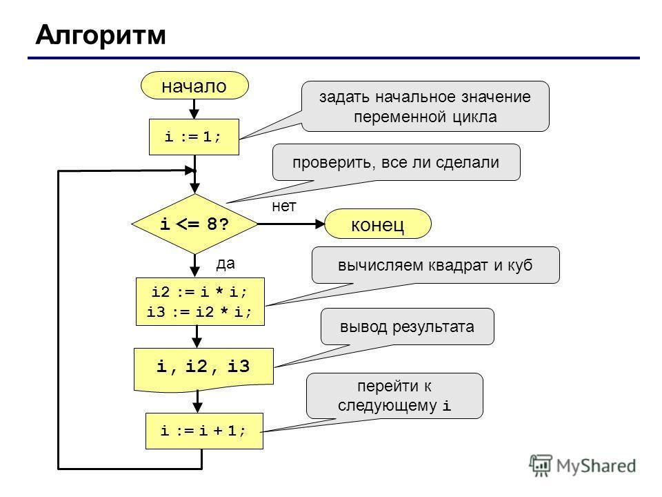 Алгоритм начало i, i2, i3 конец нет да i