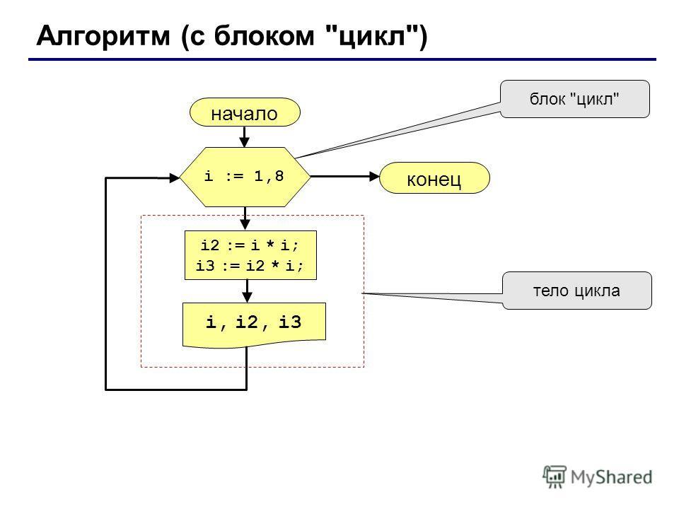 Алгоритм (с блоком цикл) начало i, i2, i3 конец i2 := i * i; i3 := i2 * i; i := 1,8 блок цикл тело цикла