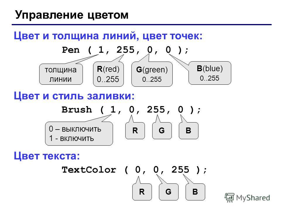 Управление цветом Цвет и толщина линий, цвет точек: Pen ( 1, 255, 0, 0 ); Цвет и стиль заливки: Brush ( 1, 0, 255, 0 ); Цвет текста: TextColor ( 0, 0, 255 ); толщина линии R(red) 0..255 G(green) 0..255 B(blue) 0..255 0 – выключить 1 - включить R G B