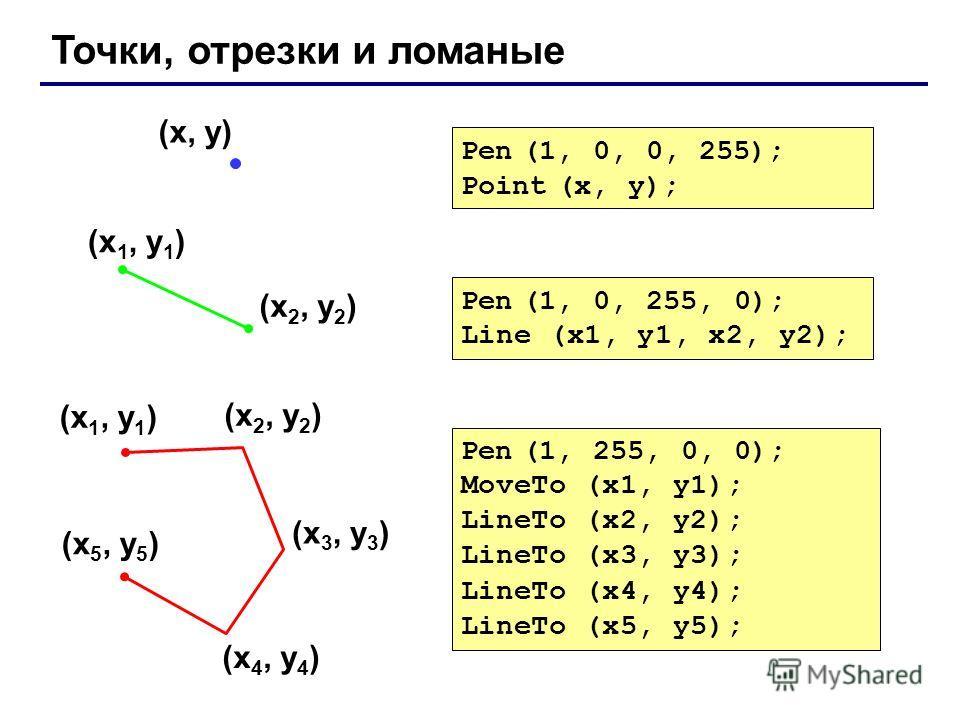 Точки, отрезки и ломаные (x 1, y 1 ) (x 2, y 2 ) Pen (1, 0, 255, 0); Line (x1, y1, x2, y2); (x, y) Pen (1, 0, 0, 255); Point (x, y); (x 1, y 1 ) (x 2, y 2 ) (x 3, y 3 ) (x 4, y 4 ) (x 5, y 5 ) Pen (1, 255, 0, 0); MoveTo (x1, y1); LineTo (x2, y2); Lin
