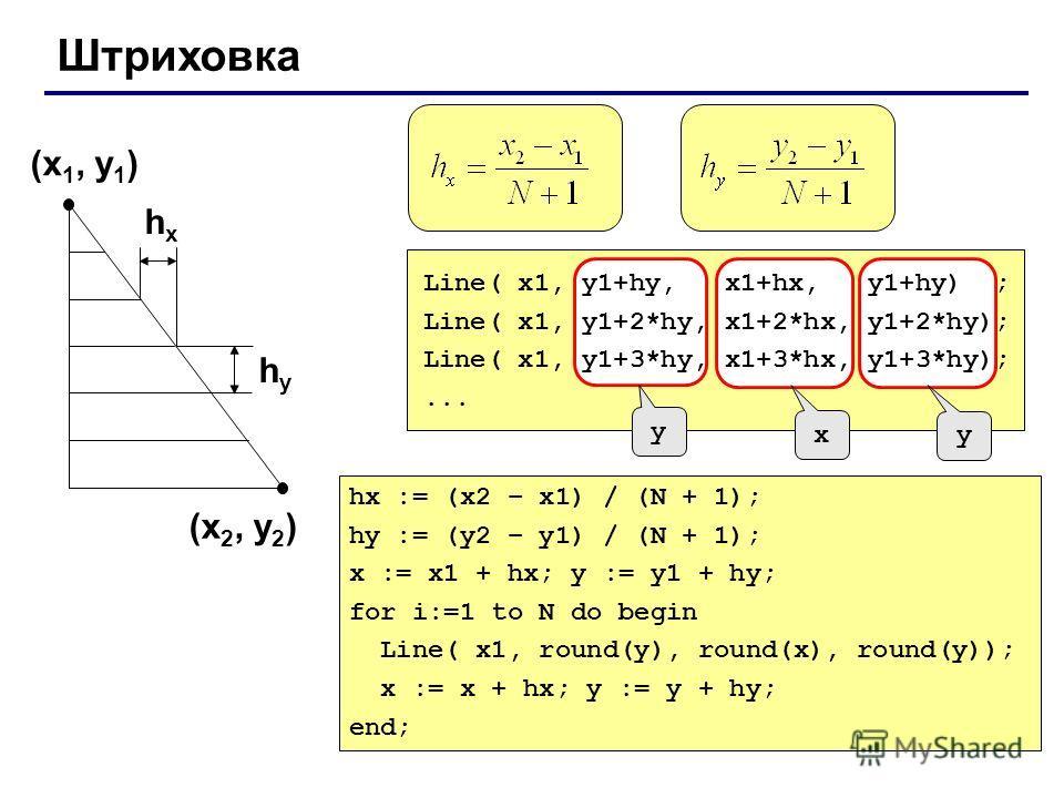 Штриховка (x 1, y 1 ) (x 2, y 2 ) hxhx hyhy y x y Line( x1, y1+hy, x1+hx, y1+hy) ; Line( x1, y1+2*hy, x1+2*hx, y1+2*hy); Line( x1, y1+3*hy, x1+3*hx, y1+3*hy);... hx := (x2 – x1) / (N + 1); hy := (y2 – y1) / (N + 1); x := x1 + hx; y := y1 + hy; for i: